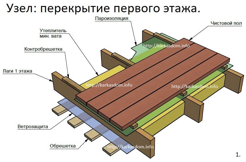Ремонт крыш в чаще