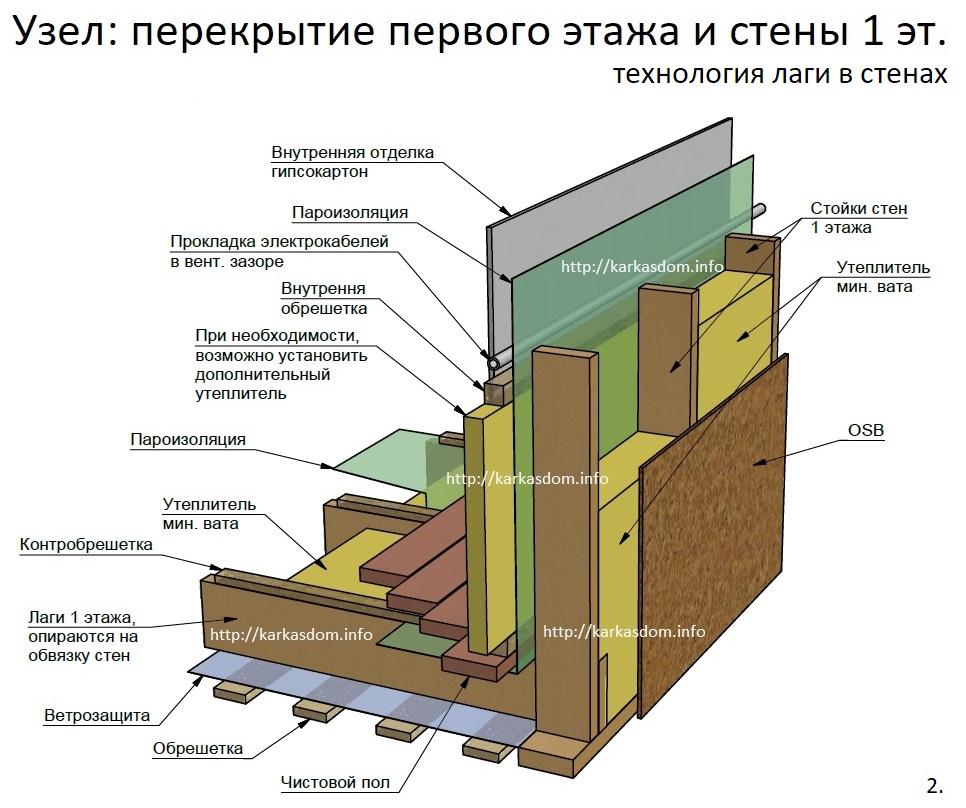 Перекрытие второго этажа