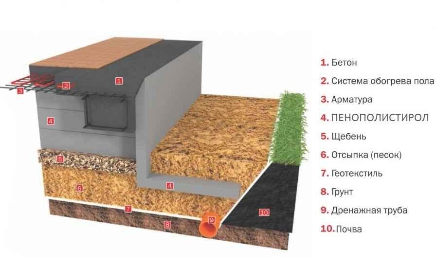 Фундамент монолитная плита своими руками - технология 61