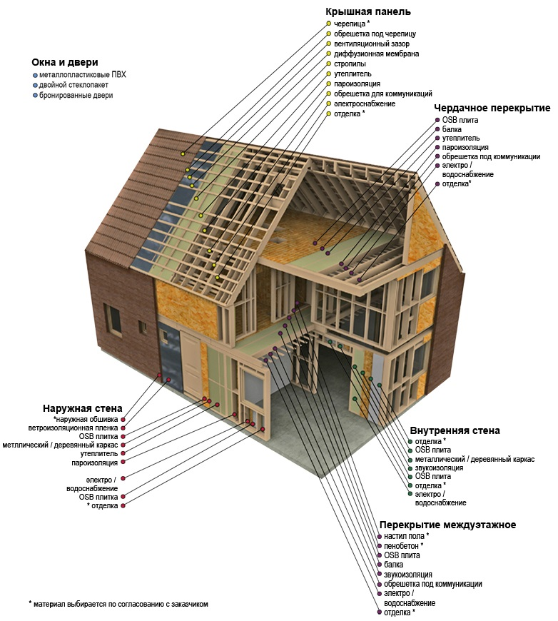 технология строительства каркасных домов поэтапно