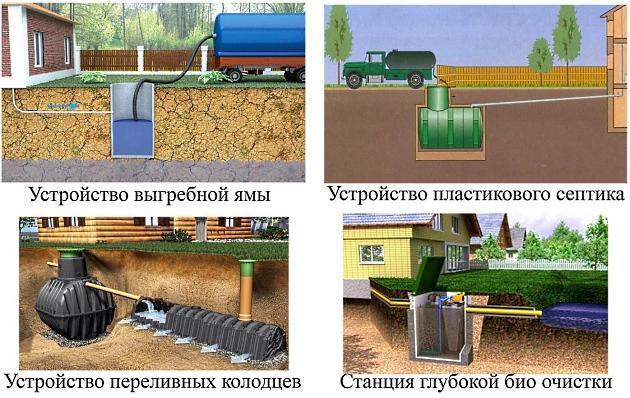 Виды канализационных систем