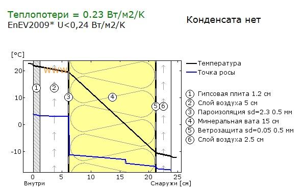 Расчёт Точки Росы Калькулятор Онлайн