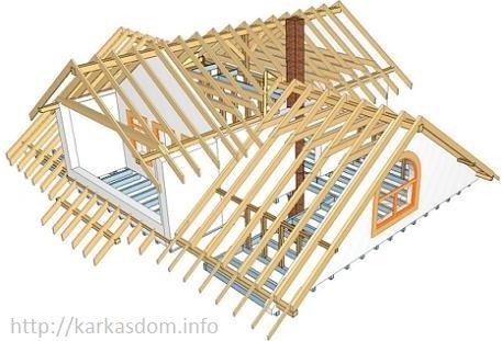 Устройство крыши каркасного дома